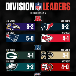 2019 Division Leaders through Week 5! https://t.co/x8ribLSPmY: DIVISIONLEADERS  NFL  THROUGH WEEK 5  AFC NORTH  AFC SOUTH  3-2  3-2  AFC EAST  AFC WEST  5-0  4-1  NFC NORTH  NFC SOUTH  4-1  4-1  NFC EAST  NFC WEST  3-2  4-0 2019 Division Leaders through Week 5! https://t.co/x8ribLSPmY