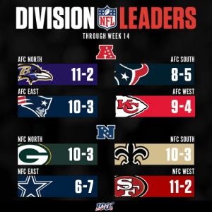 2019 Division Leaders through Week 14! https://t.co/dExeoNF52C: DIVISIONLEADERS  THROUGH WEEK 14  AFC NORTH  AFC SOUTH  11-2  8-5  AFC WEST  AFC EAST  9-4  10-3  N  NFC NORTH  NFC SOUTH  10-3 a 10-3  NFC WEST  NFC EAST  6-7  11-2 2019 Division Leaders through Week 14! https://t.co/dExeoNF52C