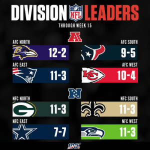 The division leaders through Week 15! https://t.co/JCQdRcF08t: DIVISIONLEADERS  THROUGH WEEK 15  AFC NORTH  AFC SOUTH  12-2  9-5  AFC WEST  AFC EAST  11-3  10-4  NFC SOUTH  NFC NORTH  11-3  11-3  NFC WEST  NFC EAST  7-7  11-3 The division leaders through Week 15! https://t.co/JCQdRcF08t