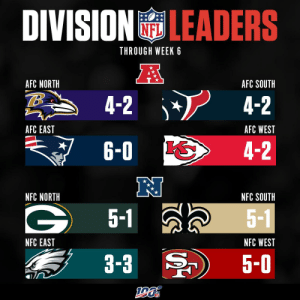 Here are your division leaders through Week 6! https://t.co/P1YiJSVdsI: DIVISIONLEADERS  THROUGH WEEK 6  A  AFC NORTH  AFC SOUTH  4-2  4-2  AFC EAST  AFC WEST  6-0  4-2  NFC NORTH  NFC SOUTH  5-1  5-1  NFC EAST  NFC WEST  3-3  5-0 Here are your division leaders through Week 6! https://t.co/P1YiJSVdsI