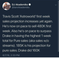 sales: DJ Akademiks <  @lamAkademiks  Travis Scott 'Astroworld first week  sales projection increases yet again.  He's now on pace to sell 480K first  week. Also he's on pace to surpass  Drake in having the highest 1 week  total for Pure sales (aka sales w/o  streams). 185K is his projection for  pure sales. Drake did 160K  8/7/18, 2:33 PM