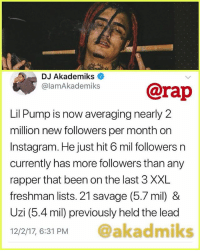 @rap Pump putting up big numbers rap numbersdontlie ➡️ TAG 5 FRIENDS ➡️ TURN ON POST NOTIFICATIONS: DJ Akademiks  elamAkademiks@rap  Lil Pump is now averaging nearly 2  million new followers per month on  Instagram. He just hit 6 mil followers n  currently has more followers than any  rapper that been on the last 3 XXL  freshman lists. 21 savage (5.7 mil) &  Uzi (5.4 mil) previously held the lead  12/2/17, 6:31 PM @akadmiks @rap Pump putting up big numbers rap numbersdontlie ➡️ TAG 5 FRIENDS ➡️ TURN ON POST NOTIFICATIONS