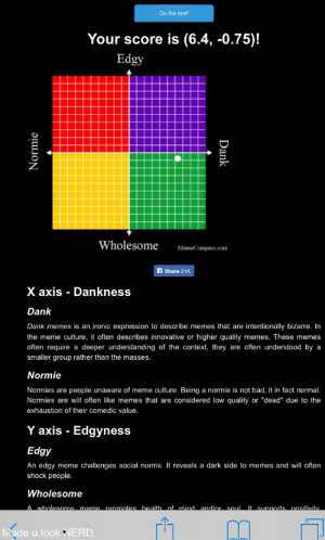 """The pacer test is a multi stage aerobics...: Do the test!  Your score is (6.4, -0.75)!  Edgy  Wholesome  MemeCompass.com  Share 21K  X axis Dankness  Dank  Dank memes is an ironic expression to describe memes that are intentionally bizarre. In  the meme culture, it often describes innovative or higher quality memes. These memes  often require a deeper understanding of the context, they are often understood by a  smaller group rather than the masses.  Normie  Normies are people unaware of meme culture. Being a normie is not bad, it in fact normal.  Normies are will often like memes that are considered low quality or """"dead"""" due to the  exhaustion of their comedic value.  Y axis Edgyness  Edgy  An edgy meme challenges social norms. It reveals a dark side to memes and will often  shock people.  Wholesome  A wholesome meme promotes bealth of mind and/or soul It.  Sunnorts  nositivity  Made u look NERD  Normie  Dank The pacer test is a multi stage aerobics..."""