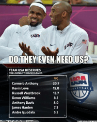 Nba, Usa, and Ppg: DO THEY EVEN NEEO USD  TEAM USA RESERVES  PRELIMINARY ROUND GAMES  PPG  Carmelo Anthony  20.7  Kevin Love  15.0  ASKETBALL  13.7  Russell Westbrook  8.3  Deron Williams  Anthony Davis  8.0  James Harden  7.3  Andre Iguodala  5.3  Brought By: facebook.com/NBAMemes What will happen to Team USA in 2014?