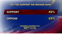 A new poll shows more American voters support President Donald J. Trump's executive order to temporarily suspend immigration from several Middle Eastern and North African countries than do not.: DO YOU SUPPORT THE REFUGEE BAN?  48%  SUPPORT  OPPOSE  QUINNIPIAC UNIVERSITY POLL.  JANUARY 5-9, 2017  MOE+/- 3.3% PTS A new poll shows more American voters support President Donald J. Trump's executive order to temporarily suspend immigration from several Middle Eastern and North African countries than do not.
