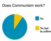(GC): Does Communism work?  No  0  No but  in yellow (GC)