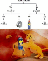 """Dad, Dank, and Meme: DOES IT MOVE?  Yes  No  Should it?  Should it?  Yes  No  Yes  No  No  Problem  No  Problem  90-4  D-40 <p>Dad via /r/dank_meme <a href=""""http://ift.tt/2hBmPtC"""">http://ift.tt/2hBmPtC</a></p>"""