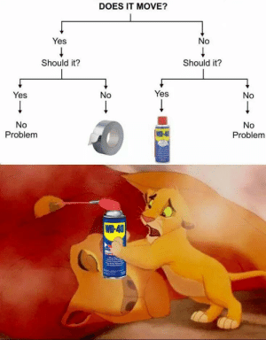 Yes, Wd 40, and Via: DOES IT MOVE?  Yes  No  Should it?  Should it?  Yes  No  Yes  No  No  Problem  No  Problem  WD-40  WD-40 Press F to pay investorbot. via /r/MemeEconomy https://ift.tt/2EpNW5j