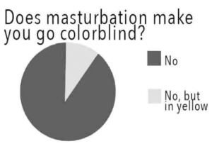 Hell, Masturbation, and Make: Does masturbation make  you do colorblind?  No  No, but  in velloW Hell no