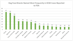 Dogs, Food, and Memes: Dog Food Brands Named Most Frequently in DCM Cases Reported  80  70  67  60  to FDA  50  53  40  30  32  20  32  31  10  29  0  24  16  Acana  15  Zignature  15  4Health  12  11  10  Earthborn Holistic  10  Fromm  10  Natural Balance  Orijen  Nature's Domain  California Natural  Nutro  Nature's Variety  NutriSource  Rachael Ray Nutrish  64  Taste of the Wild  Blue Buffalo  Merrick There is so much publicity concerning Dog Food Related Dilated Cardiomyopathy (DCM) that I thought I would post the FDA information.   Canine DCM is described as the disease of a dog's heart muscle, can often result in congestive heart failure.   The FDA now has enough information that can link dogs with DCM and the dog foods most implicated.    The top food is one we have used for years which is ACANA.  We stopped using that and Orijen a month ago.   Please, check to see if your dog food is on the list.  The food we are now using for all of our dogs is called FARMINA.   It is expensive food but our pups have responded favorably to it.   DCM is on the rise.   If you are in our area and would like to try the Farmina Food, we sell it at Fetch Mkt.   Good Dog food is critical for healthy dogs.  Pick wisely.  https://www.fda.gov/animal-veterinary/news-events/fda-investigation-potential-link-between-certain-diets-and-canine-dilated-cardiomyopathy#diet