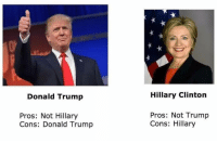"Donald Trump, Hillary Clinton, and Tumblr: Donald Trump  Hillary Clinton  Pros: Not Hillary  Cons: Donald Trump  Pros: Not Trump  Cons: Hillary <p><a class=""tumblr_blog"" href=""http://the-laissez-pharaoh.tumblr.com/post/144338131043"">the-laissez-pharaoh</a>:</p> <blockquote> <p>Election 2016: Summarised in one image.</p> </blockquote>"
