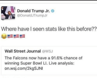 Wall Street Journal, Conservative, and Roots: Donald Trump Jr.  @Donald Trump Jr  Where have I seen stats like this before??  Wall Street Journal  @WSJ  The Falcons now have a 91.6% chance of  winning Super Bowl LI. Live analysis:  on.wsj.com/2kgSJNI Trump Jr. is just as savage as his dad 😂😂😂 I was rooting for the Falcons but congrats New England! @donaldjtrumpjr newenglandpatriots patriots superbowl atlantafalcons liberals libbys democraps liberallogic liberal ccw247 conservative constitution presidenttrump resist stupidliberals merica america stupiddemocrats donaldtrump trump2016 patriot trump yeeyee presidentdonaldtrump draintheswamp makeamericagreatagain trumptrain maga Add me on Snapchat and get to know me. Don't be a stranger: thetypicallibby Partners: @theunapologeticpatriot 🇺🇸 @too_savage_for_democrats 🐍 @thelastgreatstand 🇺🇸 @always.right 🐘 TURN ON POST NOTIFICATIONS! Make sure to check out our joint Facebook - Right Wing Savages Joint Instagram - @rightwingsavages Joint Twitter - @wethreesavages Follow my backup page: @the_typical_liberal_backup
