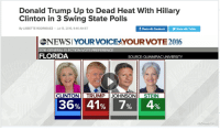 Donald Trump, Fake, and Hillary Clinton: Donald Trump Up to Dead Heat With Hillary  Clinton in 3 Swing State Polls  By LISSETTE RODRIGUEZ Jul 13, 2016, 9:46 AM ET  f Share with FacebookShare with Twitter  NWSIYOURVOICE XYOURVOTE 2016  FLORIDA  SOURCE: QUINNIPIAC UNIVERSITY  CLINTON TRUMP JOHNSON  36%) 41%17%   4%    STEIN