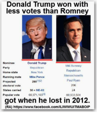 (RA): Donald Trump won with  less votes than Romney  Nominee  Donald Trump  Mitt Romney  Party  Republican  Republican  New York  Home state  ssachusetts  Running mate  Mike Pence  290  1/2)  Paul Ryan  Projected  206  electoral vote  States carried  30 ME-02  Popular vote 60,371,19313  60,933,504  got when he lost in 2012.  (RA) https://www.facebook.com/ILIWIWUITMABOIP (RA)