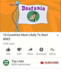 Add, Ww3, and Top: Doofaaja  10 Countries Most Likely To Start  WW3  3.5M views  28K 4.3K Share Download Add to  TOP  LISTS  Top Lists  685K subscribers  SUBSCRIBE hail doofania