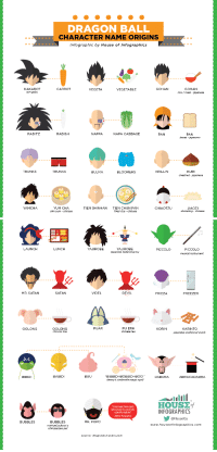 "Boo, Bulma, and Cinderella : DRAGON BALL  CHARACTER NAME ORIGINS  Infographic by House of Infographics  KAKAROT  son goku  CARROT  GOHAN  GOHAN  rice/meal-japanese  VEGETA  VEGETABLE  RADITZ  RADISH  NAPPA  NAPA CABBAGE  PAN  bread -japanese  PAN  TRUNKS  TRUNKS  KRILLIN  KURI  chestnut -japanese  BULMA  BLOOMERS  YAMCHA  YUM CHA  dim sum - chinese  TIEN SHINHAN  TIEN CHUN FAN  fried rice chinese  CHIAOTZU  JIAOZ  dumpling - chinese   LAUNCH  LUNCH  YAJIROBE  YAJIROBE  japanese balancing toy  PICCOLO  PICCOLO  musical instrument  MR. SATAN  SATAN  VIDEL  DEVIL  FRIEZA  FREEZER  PUAR  PU ERH  chinese tea  OOLONG  OOLONG  chinese tea  KORIN  KARINTO  japanese traditional snack  BABIDI  BUU  ""BIBBIDI-BOBBIDI-BOO!""  disney's cinderella magic spel  BIBIDI  DABURA  ABRACADABRA  ""I named him just  because it sounds  comfortable""  HOUSof  INFOGRAPHICS  -Akira Torlyama-  @HouselGs  BUBBLES  MR. POPO  BUBBLES  michael jackson's  chimpanzee pet  www.houseofinfographics.com  source: dragonball.wikla.com <h3>No hace falta que digan de donde sacaron el nombre de Chi chi&hellip;</h3>"