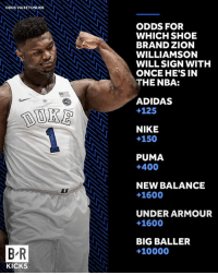 Adidas, Nba, and New Balance: DS VIA BETONLINE  ODDS FOR  WHICH SHOE  BRAND ZION  WILLIAMSON  WILLSIGN WITH  ONCE HE'S IN  THE NBA:  ADIDAS  +125  NIKE  +150  PUMA  +400  NEW BALANCE  +1600  UNDER ARMOUR  +1600  BIG BALLER  +10000  B-R  KICKS Who will sign Zion?  B/R Kicks + BRBetting