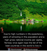 Life, Memes, and Best: Due to high numbers in life expectancy,  years of schooling in the population and a  high gross national income per capita,  Norway once again tops the list of the  best countries in the world to live in  f/didyouknowpagel@didyouknowpage