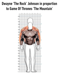 "Man Mountain is a beast 😫: Dwayne The Rock' Johnson in proportion  to Game Of Thrones The Mountain'  7  2m1  6""  m70  5  1m  1mt  lmi  1m1  3  2'  50cm  30crm  10cm. Man Mountain is a beast 😫"