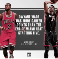Step aside youngbloods. D-Wade is back in Miami tonight ClimbOn: DWYANE WADE  HAS MORE CAREER  POINTS THAN THE  ENTIRE MIAMI HEAT  STARTING FIVE.  WADE: 20,364  HEAT STARTERS: 14,612  br  MIAMI  21 Step aside youngbloods. D-Wade is back in Miami tonight ClimbOn