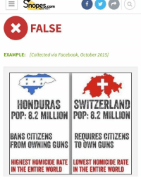 One of my old posts was not entirely correct. Switzerland doesnt require guns and Honduras doesnt outright ban guns. Plus the two countries are very different in other aspect, its like comparing apples and oranges. 😁: E Snopes.com  Of  Rumor Has It  x FALSE  EXAMPLE: [Collected via Facebook, October 20151  HONDURAS SWITZERLAND  POP: 8.2 MILLION POP: 8.2 MILLION  BANS CITIZENS  REQUIRES CITIZENS  FROM OWNING GUNS TOOWN GUNS  HIGHEST HOMICIDE RATE LOWEST HOMICIDE RATE  IN THE ENTIRE WORLD  IN THE ENTIRE WORLD One of my old posts was not entirely correct. Switzerland doesnt require guns and Honduras doesnt outright ban guns. Plus the two countries are very different in other aspect, its like comparing apples and oranges. 😁