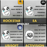 😂😂😂😂 true @gamology: EA  MASS EFFECT  MANHUNT  MAX PAYNE 3  DEAD SPACE 3  GTA V  TITANFALL  RED DEAD 2  BATTLEFIELD 1  EA  ROCKSTAR  GAMOLOGY  ACTIVISION  CALL OF DUTY  ASSASSIN'S CREED  CALL OF DUTY  RAINBOW SIX: SIEGE  CALL OF DUTY  WATCH DOGS 2  CALL OF DUTY  FOR HONOR  UBISOFT  ACTIVISION 😂😂😂😂 true @gamology