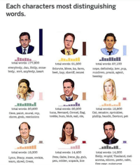 Anaconda, Definitely, and Instagram: Each characters most distinguishing  words  total words: 177,800  total words: 91,500  everybody, Jan, Holly, come Schrute, Mose, ha, farm,  beet, hay, sheriff, sensei  total words: 67,100  nope, definitely, kev, yup,  rundown, prank, agent,  beesley  body, sort, anybody, heart  total words: 50,800  Cece, paint, mural, roy,  chore, gosh, resolution  total wonds: 50,800  total words: 15,800  tuna, Bernard, Cornel, ag, Cat, senator, sprinkles,  treble, bum, blub, sail, ole,  phillip, bandit, Davinci, pet  total words: 15,300  Lynn, Stacy, maze, cookie,  warn, shred, Cress  total words: 14,400  Pete, Gabe, Irene, jlp, guh,  pen, colder, unpack, lice  total words: 14.300  Kelly, wuphf, Thailand, mel  anoma, silicon, pesto, cabo