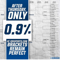 Day one is in the books, and very few perfect brackets remain...: East  West  AFTER  THURSDAY  ONLY  OF CBSSPORTS.COM  BRACKETS  REMAIN  PERFECT  Eate Baght  March 25-26  idwest  outh  Sweet 16  March 23 24  Round 2  March 1819  5 lowa St.  4 Purdue  12 Middle Tenn  Milwaukee  4 Butler  Round 1  March 16-17  1 Kansas  16 UC Davis  8 Miami  9 Michigan St  5 Iowa St.  12 Nevada  4 Purdue  13 Vermont  6 Creighton  11 Rhode island.  Oregon  14 lona  7 Michal  10  Oklahoma St.  15Jax State  1 N Carolina  16 Texas So  9 Seton Hall  81  12 Middle Tenn  4 Butler  13 Winthrop.  11 Kansas St  3 UCLA  14 Kent  St  0 Wichita  CBS SPORTS Day one is in the books, and very few perfect brackets remain...