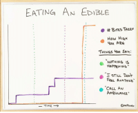 """Taken, How, and Call: EATING AN EDIBLE  . #Bres TAKEN  How HiaH  ou ARe  THINGS ou SA  NOTHING S  HAPPENING""""  I STILL DONT  Fer AuuTHING  CALL AN  AmguLANCE"""" Eating an edible"""