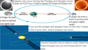 Perigee: Eclipses can occur during the Perigee and Apogee moon  Eclipses can ALSO occur on dates in between the Perigee and Apogee moon  Perigee  Apogee  362.570 km  405, 410 km  At Apogee, the moon is  farther away from earth  and appears slightly  At Perigee, the moon  Earth  is closer to earth and  looks slightly larger  smaller  If you put the perigee and apogee moon on the only 2 areas  of the moons orbit where eclipses can occur..  it should be impossible to have an eclipse on a date in between the  Perigee and Apogee moon such as the February 26th 2017 solar  eclipse