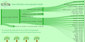 Beautiful, Taxes, and Haiti: ECSIA Over 30million trees planted in 2018  salaries: 933,727  Employment costs & taxes: 738,176  Operating costs: 2,454,7527  ice Rent: 69,577  offset: 2,614  Burkina Faso: 722,006  : 657,778  Tanzania: 631,851  949  5,840  el costs: 62,624-  Spreading the word (Ads): 1,426,888  Expenditure: 8,026,742  Ecosia Ad revenue: 9,047,145  Invested into tree planting: 4,145,897  Reserves for project or user-base growth: 1,024,405  You search the web with Ecosia. Search ads generate  income for Ecosia. Ecosia uses this income to plant trees  ndone  Peru: 71,271-  co: 56,259  Uganda: 37,399  Haiti 27,544  Nicaragua: 24,231  Senegal: 17,283  Spain: 4,5e0 When data is not so beautiful.
