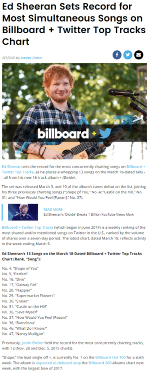 "Anaconda, Bailey Jay, and Barcelona: Ed Sheeran Sets Record for  Most Simultaneous Songs on  Billboard + Twitter Top Tracks  3/9/2017 by Xander Zellner  billboard   Ed Sheeran sets the record for the most concurrently charting songs on Billboard +  Twitter Top Tracks, as he places a whopping 13 songs on the March 18-dated tally  all from his new 16-track album (Divide).  The set was released March 3, and 10 of the album's tunes debut on the list, joining  31; and ""How Would You Feel [Paean]"" No. 37)  READ MORE  Ed Sheeran's 'Divide' Breaks 1 Billion YouTube Views Mark  Billboard + Twitter Top Tracks (which began in June 2014) is a weekly ranking of the  most shared and/or mentioned songs on Twitter in the U.s., ranked by the volume  of shares over a seven-day period. The latest chart, dated March 18, reflects activity  in the week ending March 5.   Ed Sheeran's 13 Songs on the March 18-Dated BillboardTwitter Top Tracks  Chart (Rank, ""Song""):  No. 4, ""Shape of You""  No. 9, ""Perfect""  No. 16, ""Dive""  No. 17, ""Galway Girl""  No. 20, ""Happier""  No. 25, ""Supermarket Flowers""  No. 30, ""Eraser""  No. 31, ""Castle on the Hill""  No. 36, ""Save Myself""  No. 37, ""How Would You Feel (Paean)""  No. 38, ""Barcelona""  No. 46, ""What Do I Know?""  No. 47, ""Nancy Mulligan""  Previously, Justin Bieber held the record for the most concurrently charting tracks  with 12 (Nov. 28 and Dec. 5, 2015 charts).  ""Shape,"" the lead single off, is currently No. 1 on the Billboard Hot 100 for a sixth  week. The album is expected to debuted atop the Billboard 200 albums chart next  week, with the largest bow of 2017 littlebitofbass:[x]"