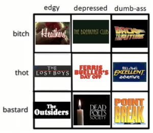 Ass, Bitch, and Dumb: edgy depressed dumb-ass  bitch n  THE BREAKFAST CLUBBcm  THE  LOST BOYS  FERRIS  BUELLER'S  DAY OFF  thot  EXCELLENT  dventure  POINL  The  Outsiders  DEAD  ETS  SOCIETY billandteds:tag yourself, i'm dumb-ass thot and edgy bastard
