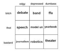 Bitch, School, and Thot: edgy depressed dumbass  bitch debateband  ffa  thot speech model un yearbook  bastard journalism robotics theater ooepui:tag yourself as geeky high school extracurriculars
