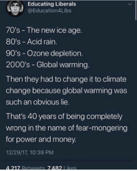 40 years of being completely wrong...: Educating Liberal:s  @Education4Libs  70's - The new ice age.  80's - Acid rain  90's - Ozone depletion.  2000's - Global warming.  Then they had to change it to climate  change because global warming was  such an obvious lie.  That's 40 years of being completely  wrong in the name of fear-mongering  for power and money.  12/29/17, 10:39 PM  4.217 Retweets 7.482 Likes 40 years of being completely wrong...