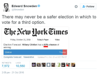 Friday, Hillary Clinton, and Forecast: Edward Snowden  @Snowden  -Follow  There may never be a safer election in which to  vote for a third option.  CheAewJlorkEimes  Friday, October 21, 2016  Today's PaperVideo  Election Forecast: Hillary Clinton has a93% chance of  winning  Clinton  Trump  Complete forecast  Newsletter  Updated Fri., Oct. 21 at 3:57 PM ET  RETWEETS LIKES  2:09pm-21 Oct 2016
