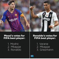 How Messi & Ronaldo voted for the best player award. 🧐: eep  Rakuten  Messi's votes for  FIFA best player:  Ronaldo's votes for  FIFA best player:  1. Modric  2. Mbappe  3. Ronaldo  1. Varane  2. Mbappe  3. Griezmann How Messi & Ronaldo voted for the best player award. 🧐