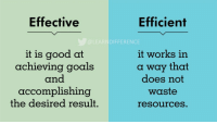 Goals, Good, and Works: Effective  Efficient  DIFFERENCE  it is good at  achieving goals  and  accomplishing  the desired result.  it works in  a way that  does not  waste  resources RT @LEARNDlFFERENCE: https://t.co/NPUsYGT4Ao