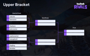 #EGStreamer @swimstrim has cracked the Top 8 of the @PlayRuneterra Twitch Rivals! Don't miss a minute of the action. #EGWIN  https://t.co/NueTbCPePV https://t.co/d6ONTf3Pyy: #EGStreamer @swimstrim has cracked the Top 8 of the @PlayRuneterra Twitch Rivals! Don't miss a minute of the action. #EGWIN  https://t.co/NueTbCPePV https://t.co/d6ONTf3Pyy