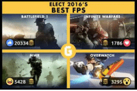 Community, Video Games, and Socialism: ELECT 2016 S  BEST FPS  NFINITE WARFARE  BATTLEFIELD 1  20334  1786  OVER WATCH  3295  5428 Elect 2016´s best FPS! Gamologist it's time to vote!  Do not forget to like Gamology - The Best of Gaming  the first social gaming community in the US!