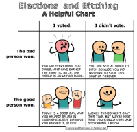 Bad, Bitch, and Earned It: Elections and Bitching  A Helpful Chart  I voted.  I didn't vote.  The bad  person won.  YOU DID EVERYTHING YOU Y  COULD, AND HAVE EARNED BITCH BECAUSE YOU DID  THE RIGHT TO BITCH. THE  WORLD 1S AN UNFAIR PLACE. SHUT UP FOREVER.  YOU ARE NOT ALLOWED TO  NOTHING TO STOP THIS  The good  person won.  ˊ  TODAY IS A GOOD DAY, ANDLUCKILY THINGS WENT OKAY  YOU HELPED! RELISH IN  EVERYONE ELSE'S BITCHING. | TIME YOU SHOLILD VOTE AND  YOU EARNED IT, BUDDY.  THIS TIME, BUT MAYBE NEXT  STOP BEING A BITCH  Cyanide and Happiness Explosm.net For those upset over last night, read this!