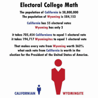 We need to ditch the electoral college.: Electoral College Math  The population of California is 38,800,000  The population of  Wyoming is 584,153  California has 55 electoral votes  Wyoming has only 3  it takes 705,454 Californians to equal 1 electoral vote  it takes 194,717  Wyomingites to equal 1 electoral vote  That makes every vote from  Wyoming worth 362%  what each vote from California is worth in the  election for the President of the United States of America.  Y  CALIFORNIAN  WYOMINGITE We need to ditch the electoral college.
