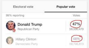 America, Cars, and Chicago: Electoral vote  Popular vote  99% reporting  Votes  Donald Trump  Republican Party  47%  59,590,470  48%  Hillary Clinton  Democratic Party  59,796,813 rootqueen:  shocktease:  my-name-is-long:  kaayytiee:  my-name-is-long:  this is why the electoral college fucking sucks.  Without the electoral college, the determining factor of the elections would be California, Chicago and New York just because they have more people concentrated in one area. Our system is the best of the best and the people spoke. I'm hurt as well as most of America but the best thing we can do is keep an open mind, accept, and move on.  So what? Why does it matter if the majority of votes come from one area? If most of the people in the country want one person to be president, then that person should be president. Why should it matter where they're from? And that's not even the reason the college was made in the first place. It was made for 2 reasons.1. The founding fathers didn't trust the citizens. They thought the citizens were too uneducated to make a good choice.And 2. It's easier to count the votes of a small group of people all in one place rather than millions across the country when there's no cars or internet. In today's age, neither of those reasons are valid anymore. There is no good reason for the electoral college to exist. If the majority of people want someone as president, that person should be president.  Here is why the electoral college sucks: Without the electoral college, every single vote would count exactly the same. No vote anywhere in the country would be worth more than any other vote. Now you may ask, but Raymond, isn't it like this already? NO. IT FUCKING IS NOT. Take Wyoming for example. Wyoming has a population of 584,000 people. They also have 3 electoral college votes. This means that each 194,667 votes is worth one electoral college vote in Wyoming. Now let's look at California. California has a population of 38.8 million people and 5