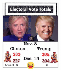 (MF) The votes are totaled and the results are in, it looks like the Dems plan of getting Electors to switch votes worked! Unfortunately for Hillary she had an even greater loss last night!!! If at first you don't succeed, cry, cry again. 😂😂: Electoral vote Totals  Nov. 8  Trump  Clinton  232  306  227 Dec. 19  Loss of 5 (MF) The votes are totaled and the results are in, it looks like the Dems plan of getting Electors to switch votes worked! Unfortunately for Hillary she had an even greater loss last night!!! If at first you don't succeed, cry, cry again. 😂😂
