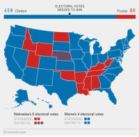 Memes, Trump, and Women: ELECTORAL VOTES  NEEDED TO WIN  458 Clinton  Trump 80  Nebraska's 5 electoral votes  STATEWIDE:  DISTRICTS: ■  Maine's 4 electoral votes  STATEWIDE:  DISTRICTS  FIVETHIRTYEIGHT (GC) Why women's marches are glorified. The election had only Women voted.