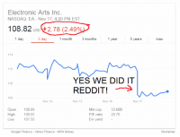 "<p>WE DID IT REDDIT!! via /r/MemeEconomy <a href=""http://ift.tt/2jamspB"">http://ift.tt/2jamspB</a></p>: Electronic Arts Inc  NASDAQ: EA - Nov 17,4:00 PM EST  108.82  2.78 (2.49%  1 day  5 day  month 3 months  T year  years  max  114  112  YES WE DID IT  REDDIT!>  110  108  Nov 14  Nov 15  Nov 16  Nov 17  Open 108.99  High  Low  109.55  107.50  kt cap  P/E ratio  Div yield -  33.60B  28.75  Google Finance - Yahoo Finance - MSN Money  Disclaimer <p>WE DID IT REDDIT!! via /r/MemeEconomy <a href=""http://ift.tt/2jamspB"">http://ift.tt/2jamspB</a></p>"