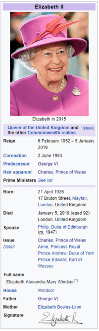 george vi: Elizabet  Elizabeth in 2015  Queen of the United Kingdom and  the other Commonwealth realms  [show]  Reign  6 February 1952 - 5 January  2019  Coronation 2 June 1953  Predecessor George VI  Heir apparent Charles, Prince of Wales  Prime Ministers See list  Born  21 April 1926  17 Bruton Street, Mayfair  London, United Kingdom  January 5, 2019 (aged 92)  London, United Kingdom  Philip, Duke of Edinburgh  (m.1947)  Charles, Prince of Wales  Anne, Princess Royal  Prince Andrew, Duke of York  Prince Edward, Earl of  Wessex  Died  Spouse  Issue  Detail  Full name  Elizabeth Alexandra Mary Windsor  House  Father  Mother  Signaturee  Windsor  GeorgeVI  Elizabeth Bowes-Lyon