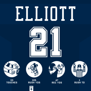 Memes, Rush, and 🤖: ELLIOTT  21  33  TOUCHES  105  RUSH YDS  1  RUSH TD  47  REC YDS  WK .@EzekielElliott topped 150 yards in Week 6. #HaveADay #DallasCowboys #DALvsNYJ https://t.co/fmFbjrNyJI
