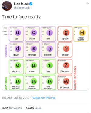 Iphone, Twitter, and Iphone 4: Elon Musk  @elonmusk  Time to face reality  mass 2.3 MeV/c  173.07 GeV/c  126 GeV/c*  1.275 GeV/c  charge 2/3  u  2/3  2/3  t  1/2  spin1/2  1/2  Higgs  bošon  charm  gluon  top  up  4.18 GeV/c  4.8 MeV/c  95 MeV/c  b  -1/3  -1/3  -1/3  0  S  1/2  1/2  1/2  down  bottom  photon  strange  91.2 GeV/c  1.777 GeV/c  105.7 MeV/c  0.511 MeV/c  1  -1  -1  e  T  1/2  1/2  1/2  Z boson  electron  tau  muon  0.17 MeV/c  80.4 GeV/c  2.2 eV/c  15.5 MeV/c  0  11  Ve  1/2  1/2  1/2  1  electron  neutrino  tau  neutrino  muon  neutrino  W boson  1:13 AM Jul 23, 2019 Twitter for iPhone  4.7K Retweets  45.2K Likes  LEPTONS  QUARKS  GAUGE BOSONS Only 200IQ people will understand.
