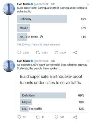 69: Elon Musk O @elonmusk · 13h  Build super safe, Earthquake-proof tunnels under cities to  solve traffic  Definitely  69%  Maybe  18%  No, I like traffic O  14%  759.629 voti • 10 ore 25 minuti rimanenti  17 3.954  25,3K  3.557  Elon Musk O @elonmusk · 1m  As expected, 69% want car tunnels! Stop whining, subway  Stalinists, the people have spoken .  Build super safe, Earthquake-proof  tunnels under cities to solve traffic  Definitely  69%  Maybe  18%  13%  No, I like traffic  2I 43  511  52 69